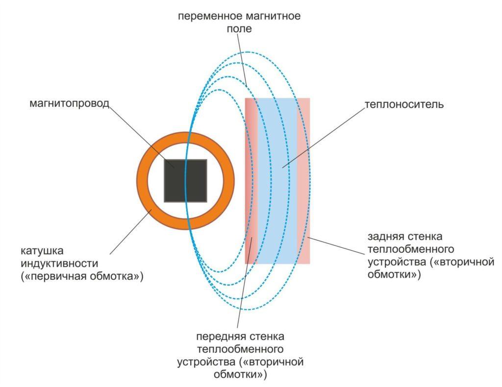 Принципиальная схема нагрева индукционным нагревателем