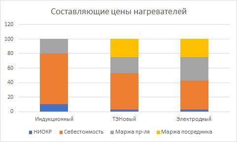 Составляющие цены нагревателя