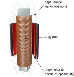 Индуктор принцип работы индукционного водонагревателя