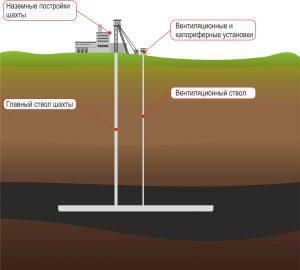 Подогрев шахтного воздуха
