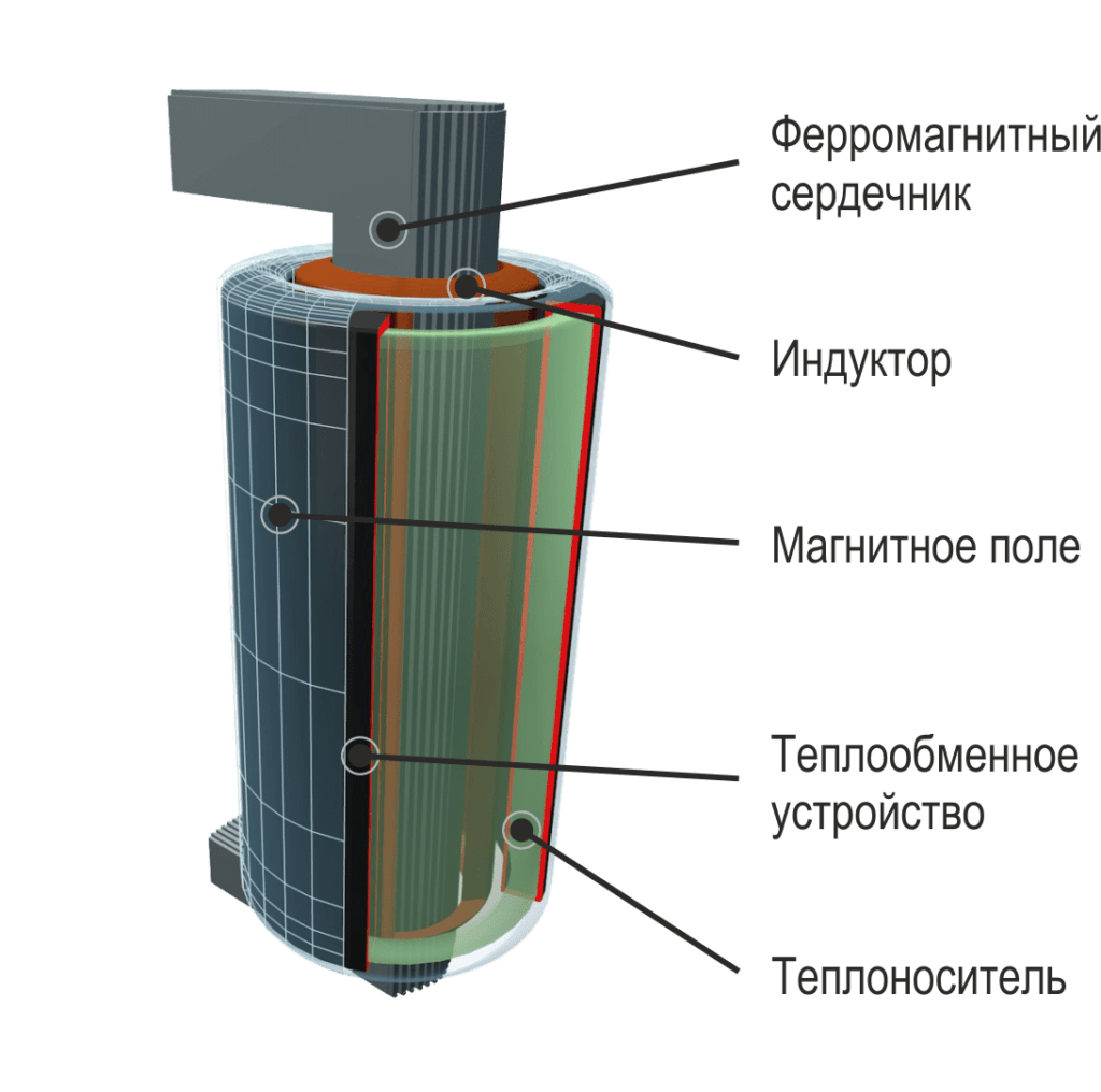 Принцип работы индукционного нагревателя (котла)