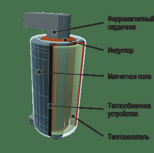 Схема работы индуктора в индукционном нагревателе