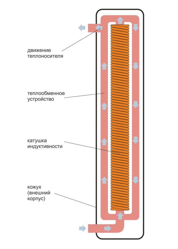 Индукционный нагреватель кожухового типа