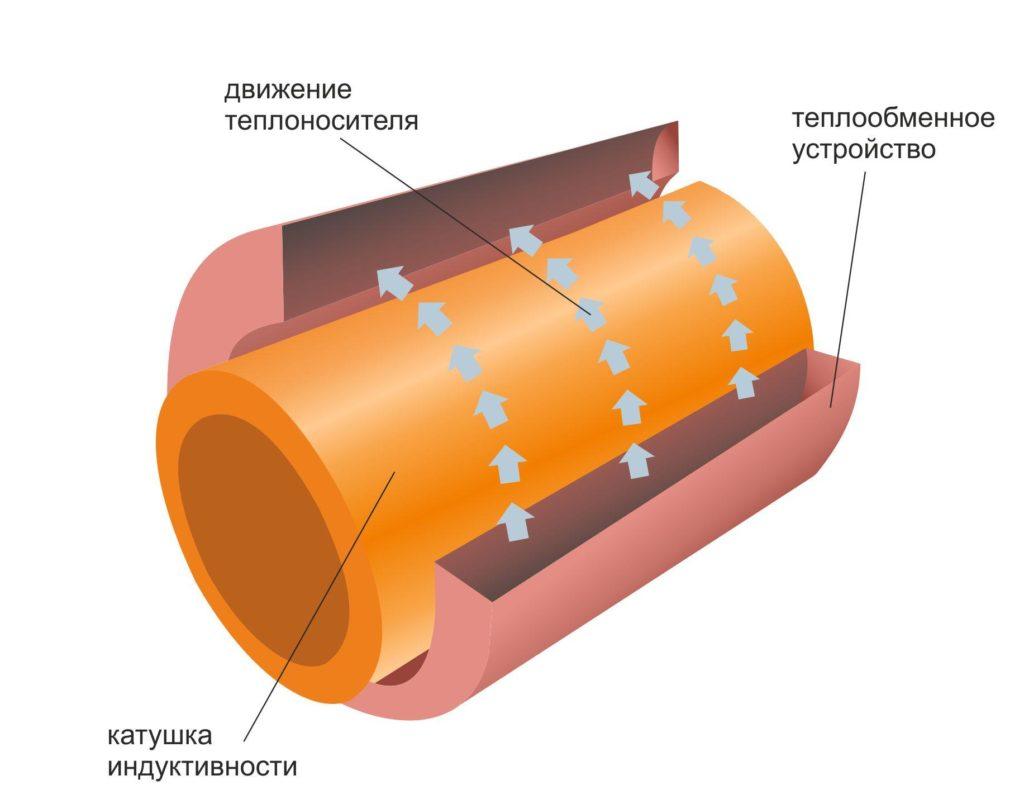 Схема цилиндрического теплообменника индукционного нагревателя