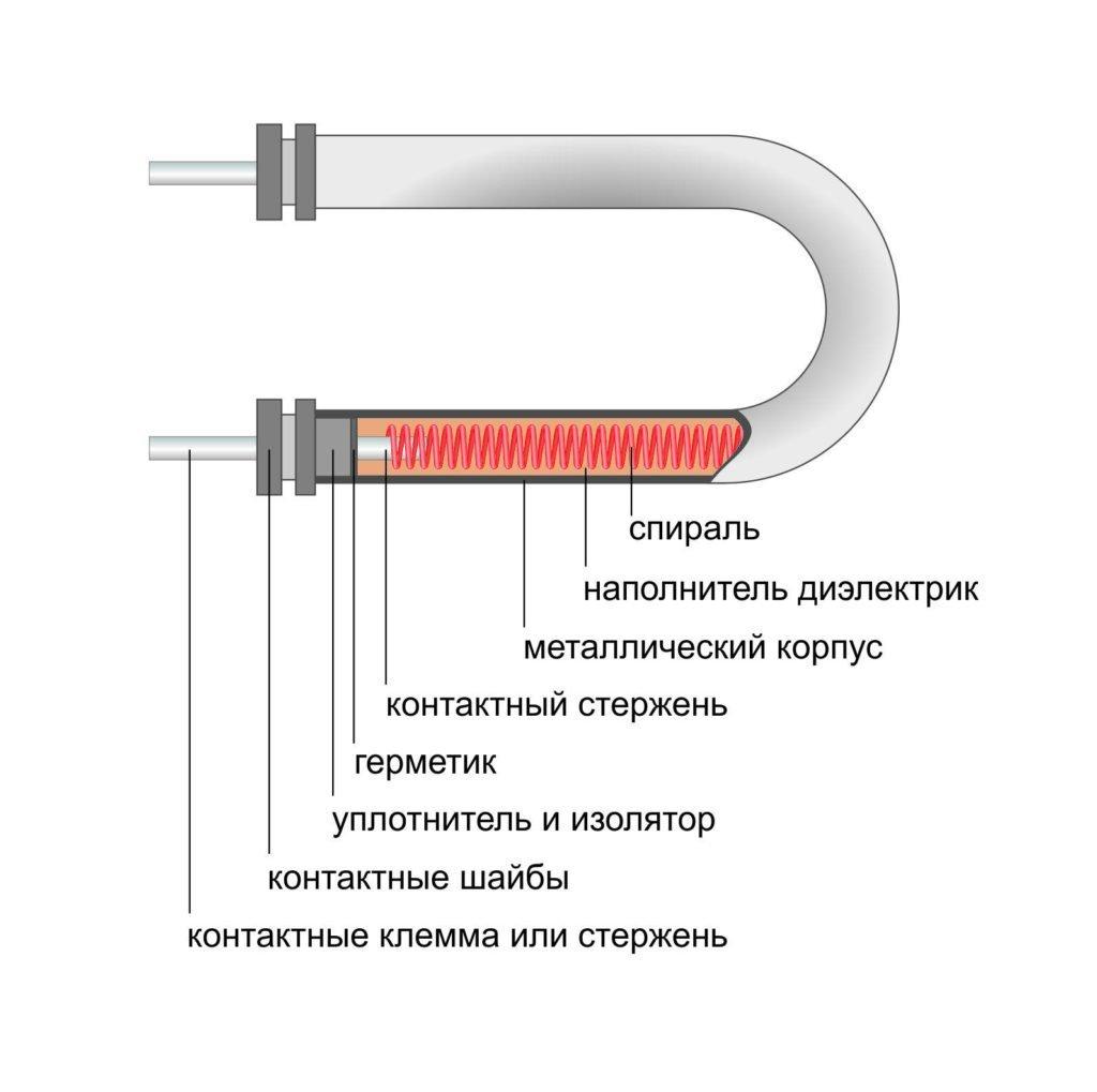 ТЭН устройство трубчатого нагревательного элемента