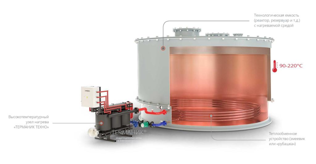 Терманик Техно высокотемпературный нагрев жидким теплоносителем (ВОТ, масло)