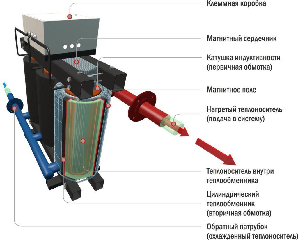 Индукционный электрический котел схема